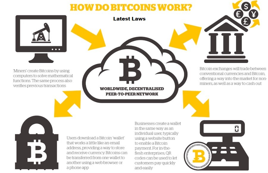 Working of Bitcoins