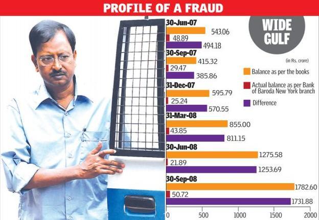Satyam Chart